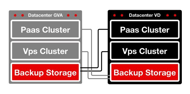 infrastructure hidora cloud solutions